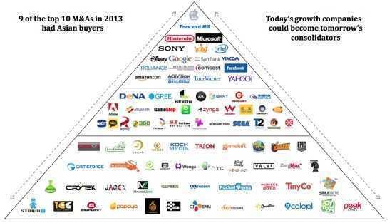 2013年游戏金字塔