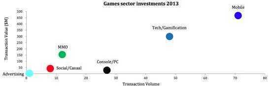 2013年游戏关联投资分类