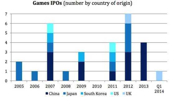 世界游戏市场IPO动向
