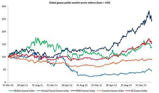 游戏IPO指数(类型)