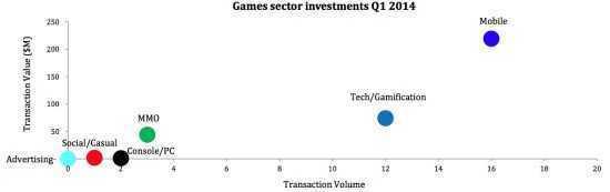 2014年Q1游戏关联投资规模(类型)