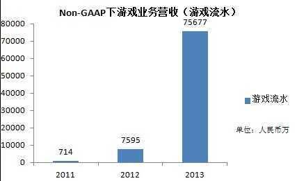 图1:Non-GAAP移动游戏收入(通常情况下的游戏流水)