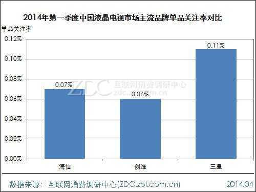 2014年第一季度中国液晶电视市场研究报告