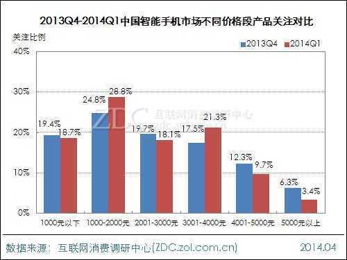 2014年第一季度智能手机市场研究报告