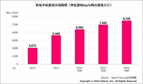 日本去年智能手机游戏市场规模达5468亿日元