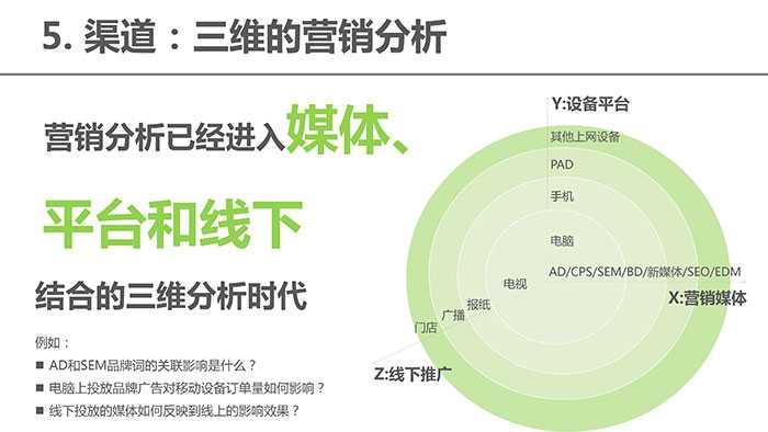 大数据下网站数据分析应用