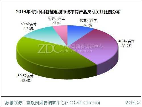 2014年4月中国智能电视市场分析报告