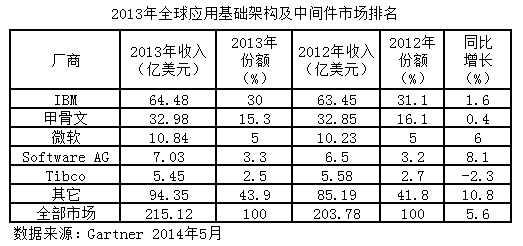 2013年全球中间件市场215亿美元 增5.6%