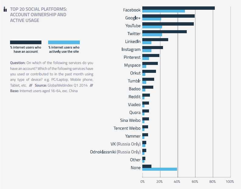 top20 social platforms
