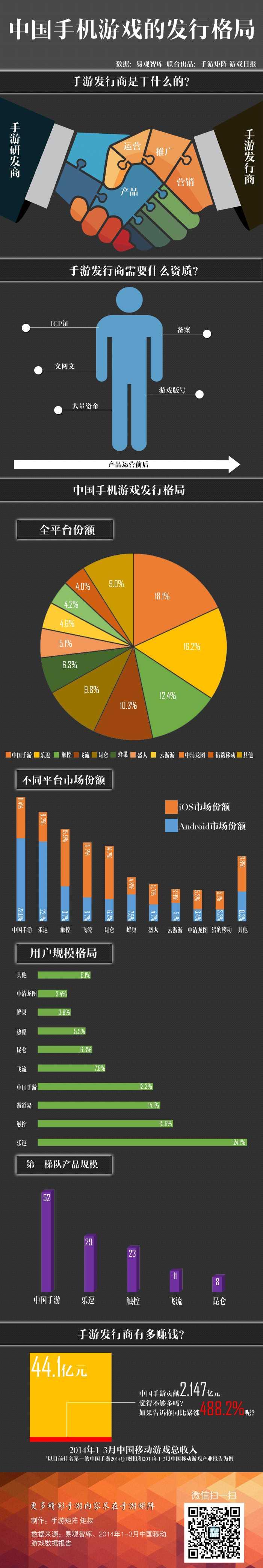 中国手游发行格局