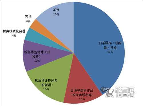 斑马网调查组:日本手游41%吸引力源于画面