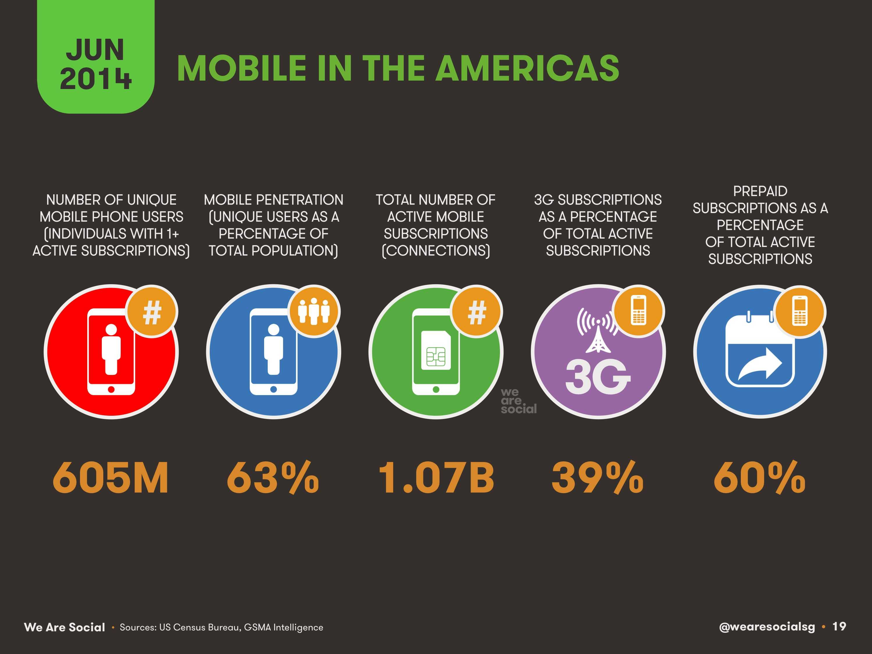 19-Mobile-in-The-Americas-2014-We-Are-Social-1