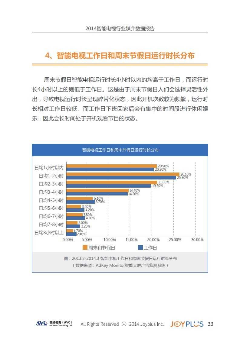 2014中国智能大屏行业媒介数据报告(智能电视篇)完整版_037