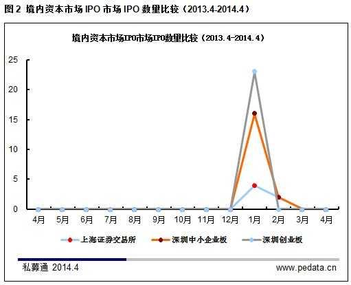 清科数据:4月IPO预披露开启 中概股爱康国宾获6轮融资