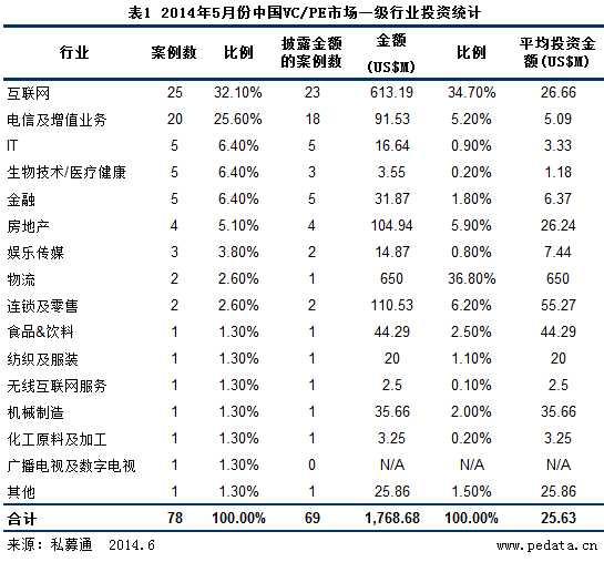 清科数据:5月VC/PE钟情电子商务 早期投资备受瞩目