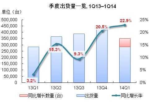 IDC:中国x86服务器市场第一季度出货量增长22.9%