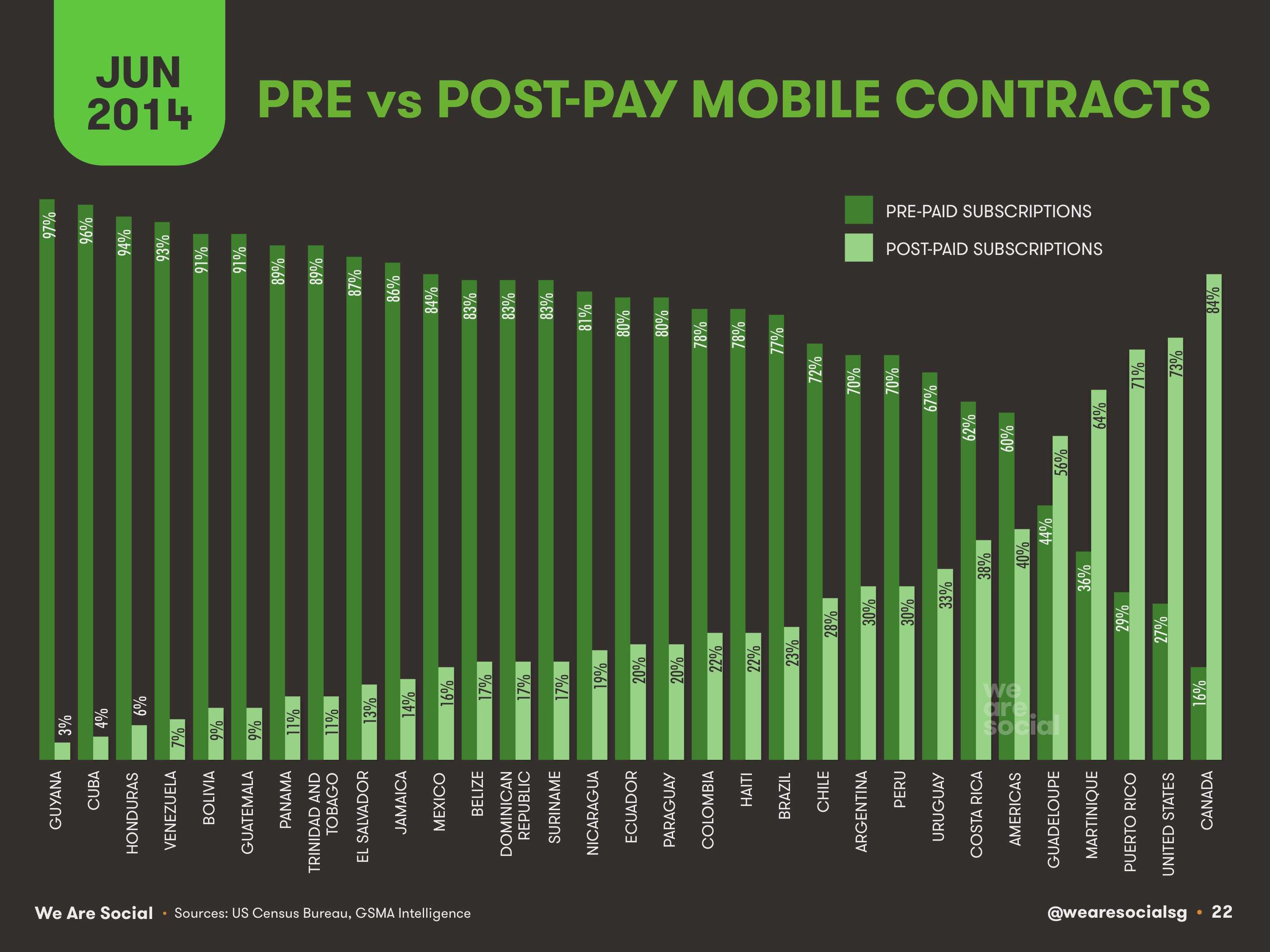22-Pre-vs-Post-Pay-Mobile-Contracts-Americas-2014-We-Are-Social-1