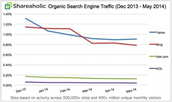 Organic Search Traffic Trends May 2014 Shareaholic: Google, Bing and other search engines are driving a smaller percentage of site traffic