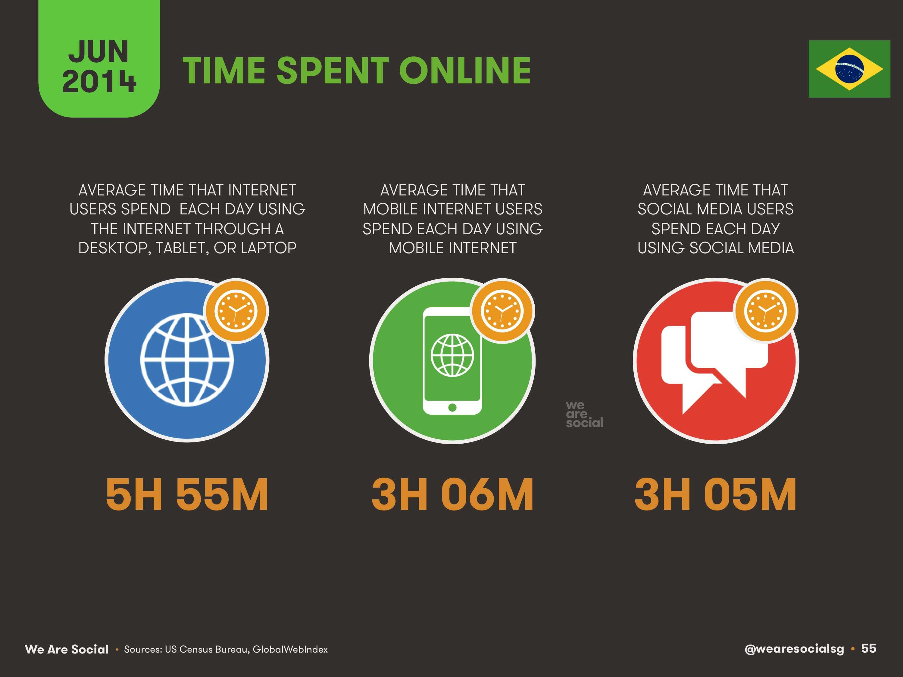 55-Time-Spent-Online-in-Brazil-2014-We-Are-Social-1