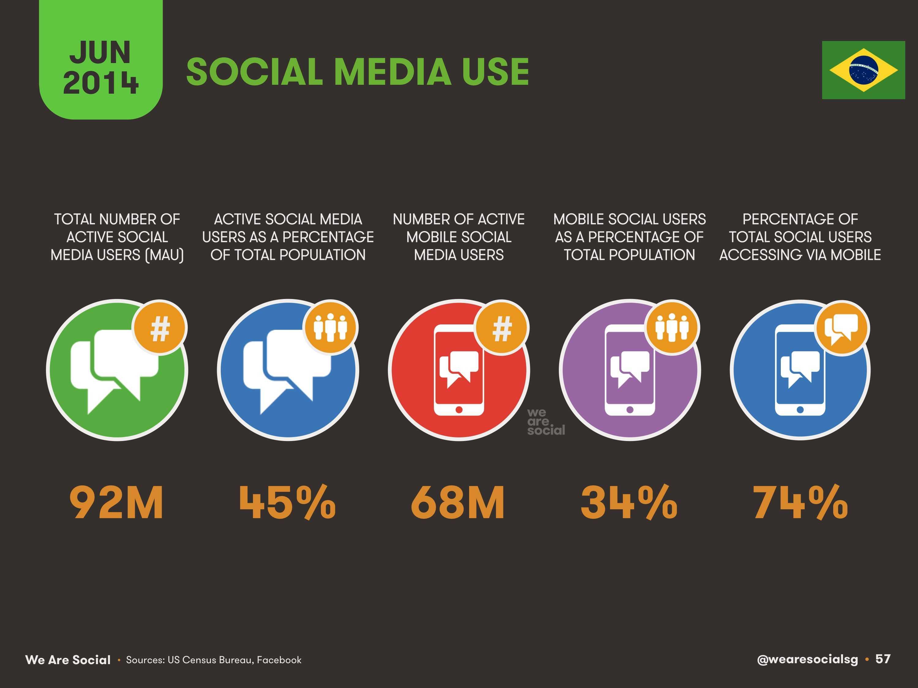 57-Social-Media-Use-in-Brazil-2014-We-Are-Social-1