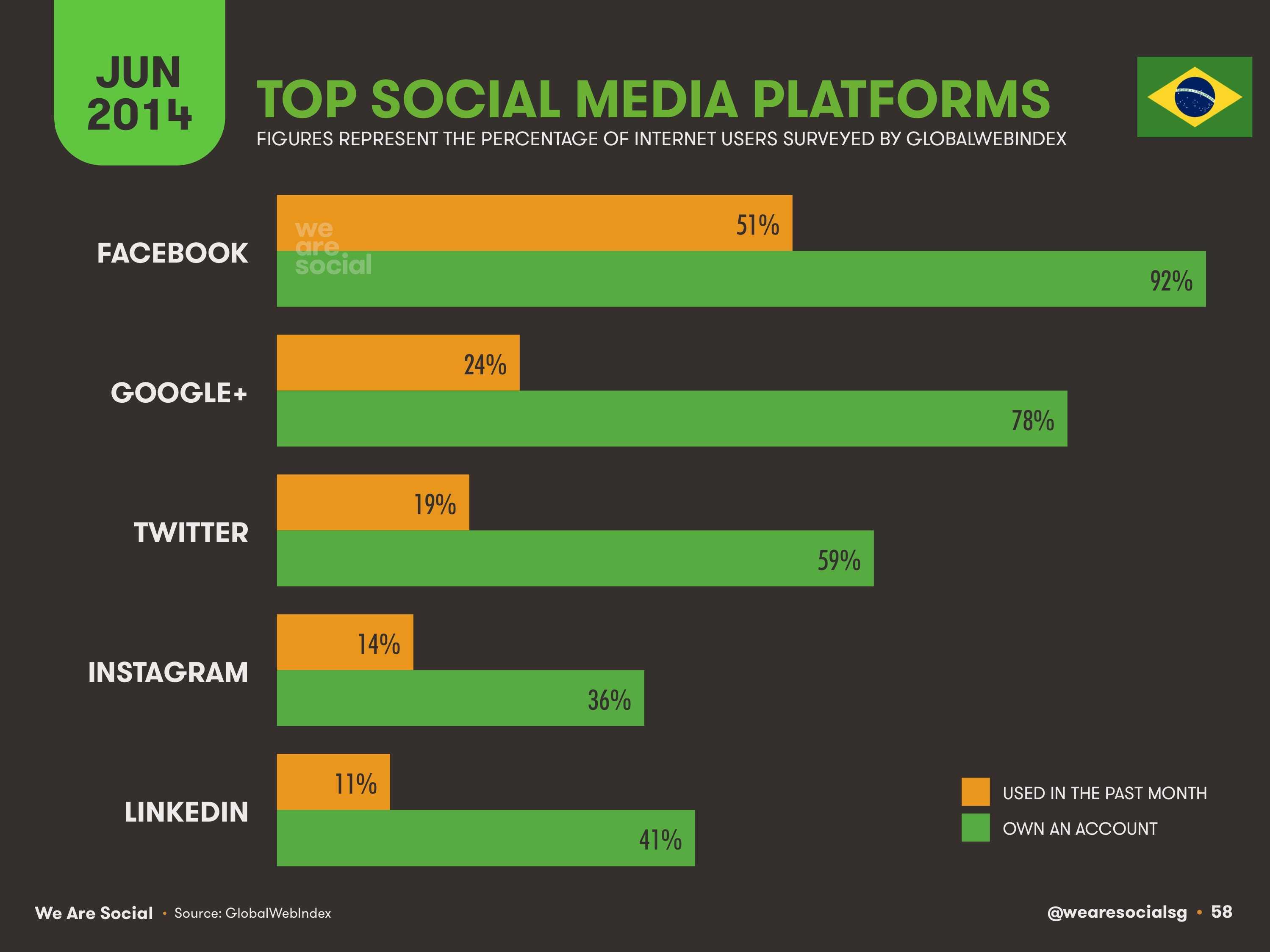 58-Top-Social-Platforms-in-Brazil-2014-We-Are-Social-1