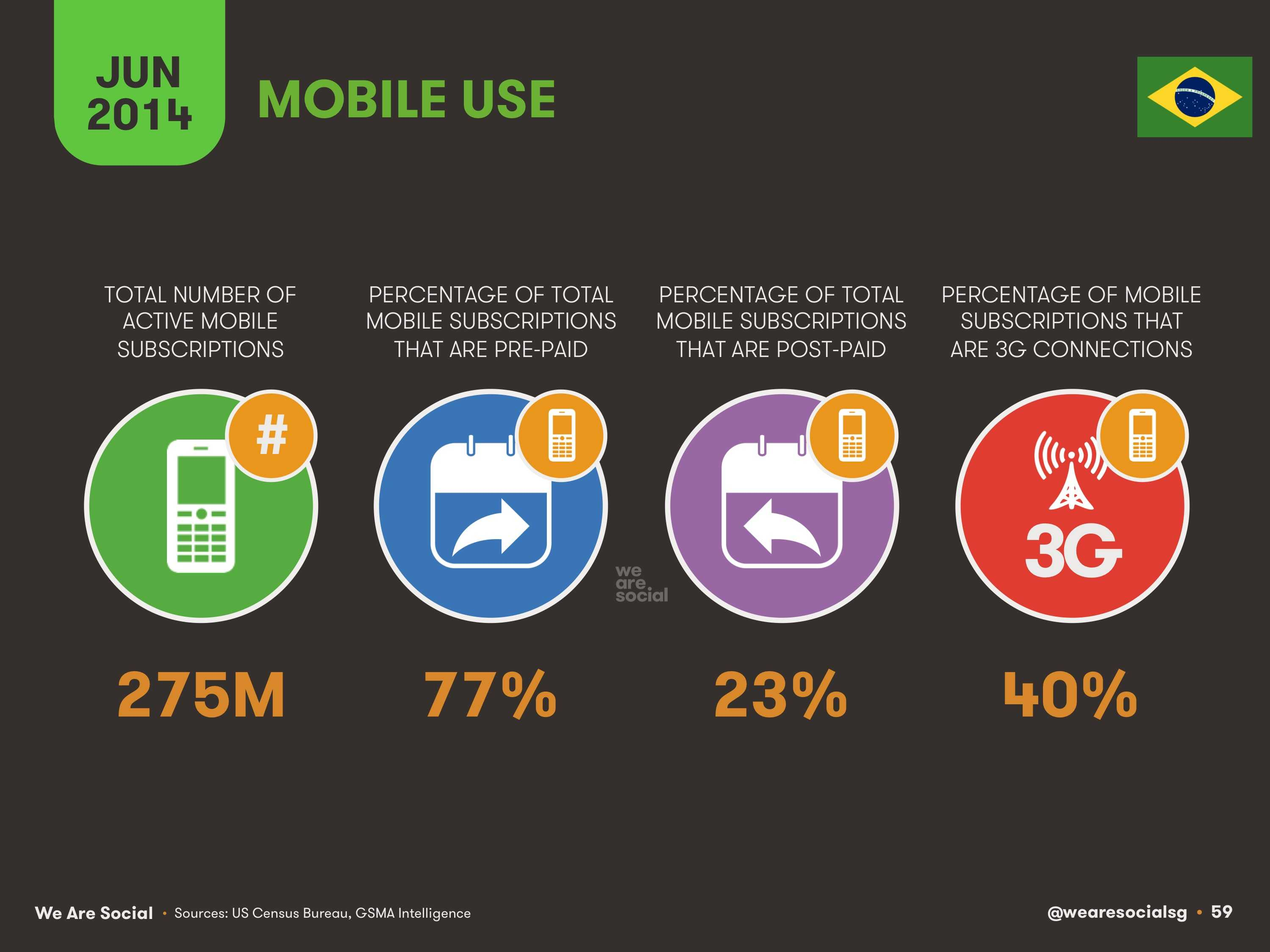 59-Mobile-Use-in-Brazil-2014-We-Are-Social-1