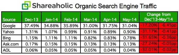 Organic-Search-Engine-Traffic-Data-May-2014