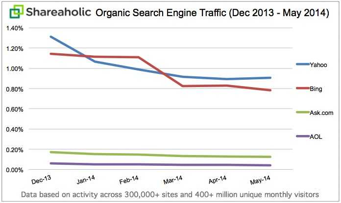 Organic Search Traffic Trends continued May 2014