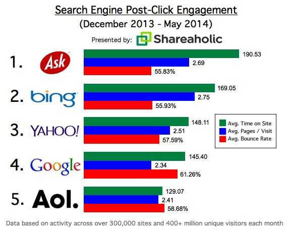 Search Engine Post-Click Engagement