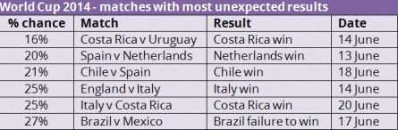 哥斯达黎加屡屡将低概率事件变为现实