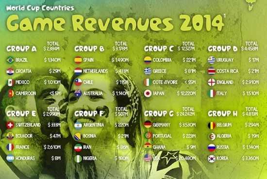 32个参赛国的2014年游戏预计付费