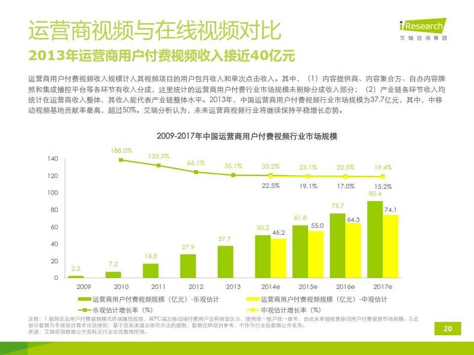 iResearch-2014年中国移动端视频行业研究报告简版(1)_020