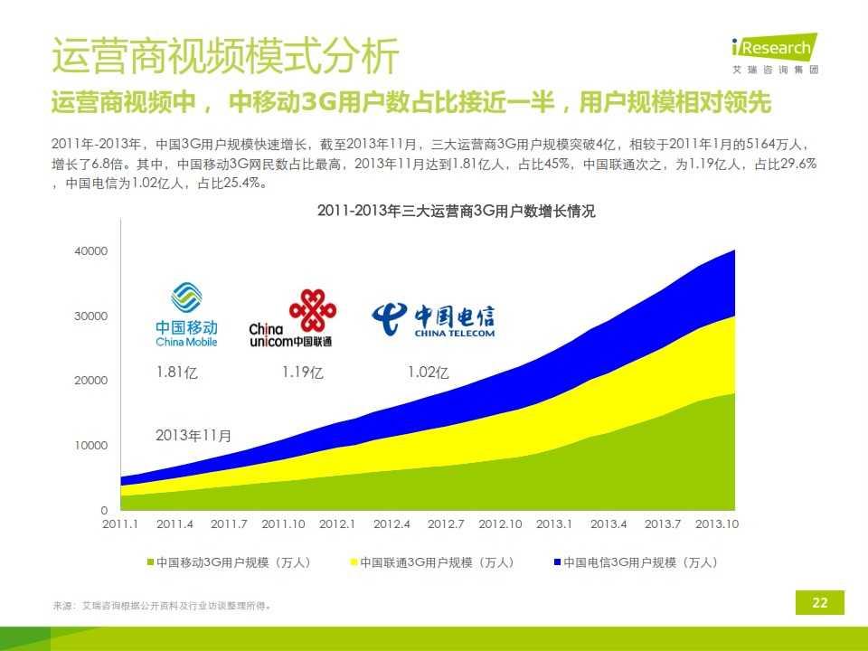 iResearch-2014年中国移动端视频行业研究报告简版(1)_022