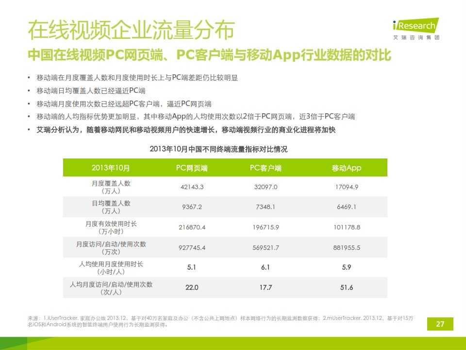 iResearch-2014年中国移动端视频行业研究报告简版(1)_027