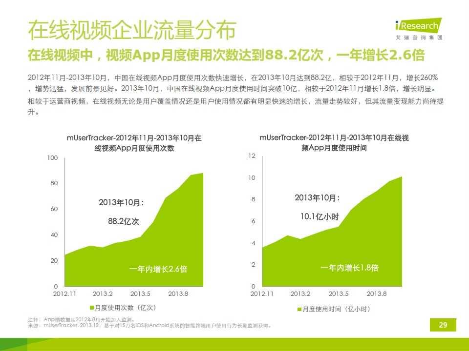 iResearch-2014年中国移动端视频行业研究报告简版(1)_029