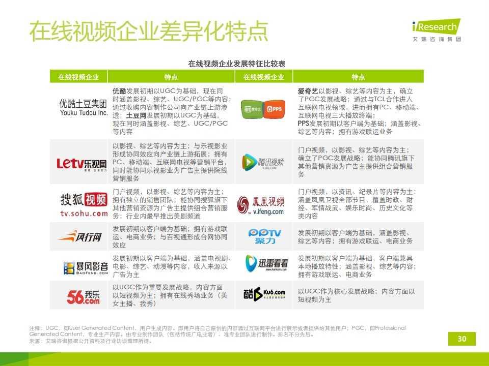 iResearch-2014年中国移动端视频行业研究报告简版(1)_030