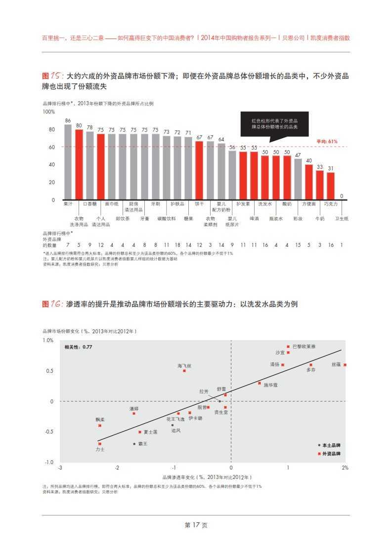 2014年中国购物者报告系列之一_021