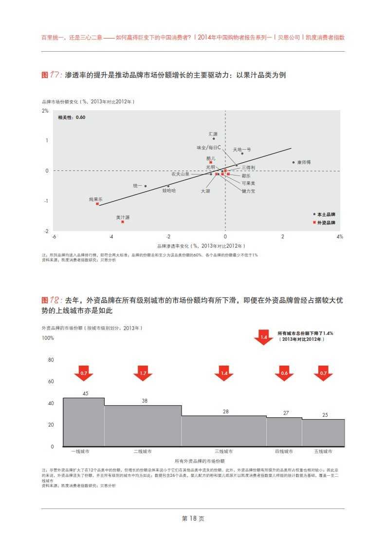 2014年中国购物者报告系列之一_022