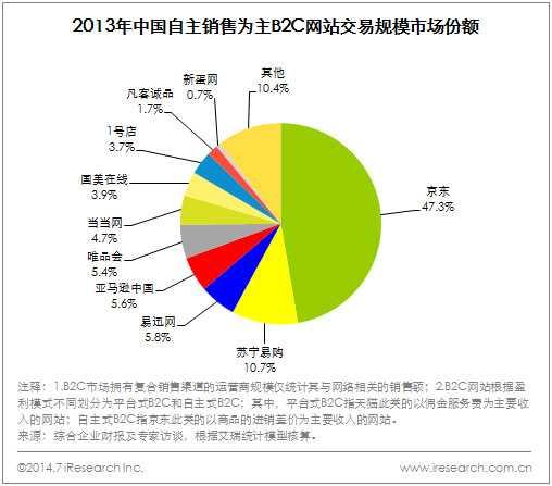 艾瑞咨询 2014年Q2中国网络购物市场交易规模为6287.6亿元图片