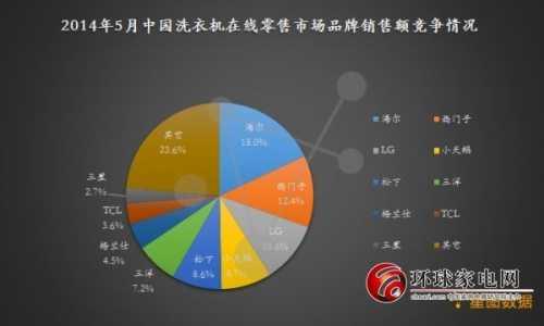 2014年5月洗衣机线上市场销售情况分析