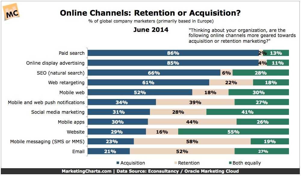 Econsultancy-Online-Channels-Acquisition-v-Retention-Aug2014