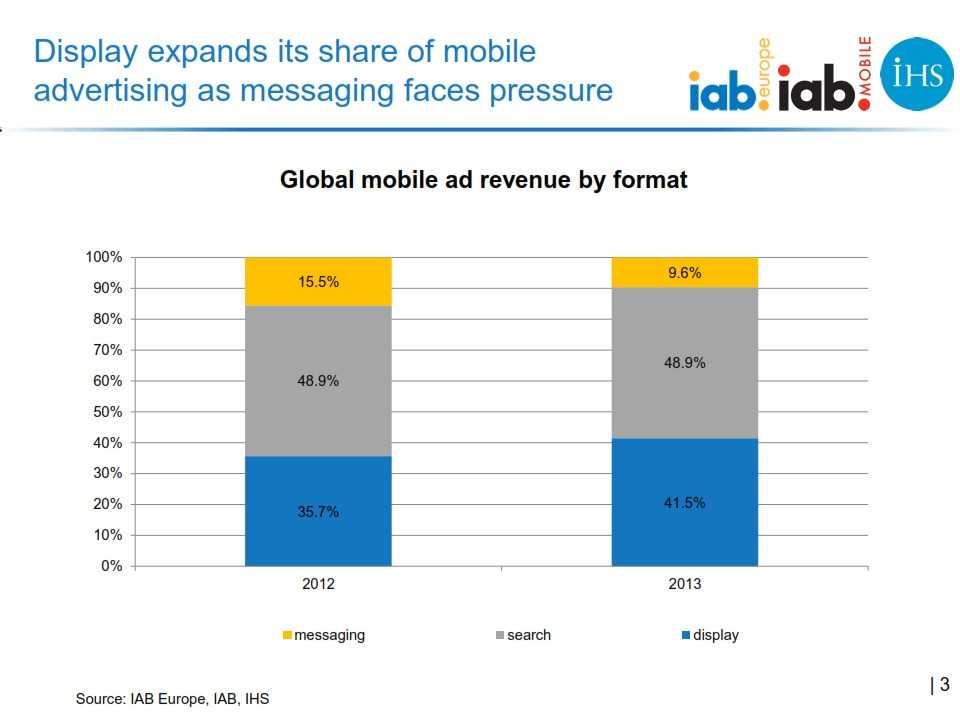 IAB_Europe_Global_mobile_advertising_revenue_2013_report_FINAL_003