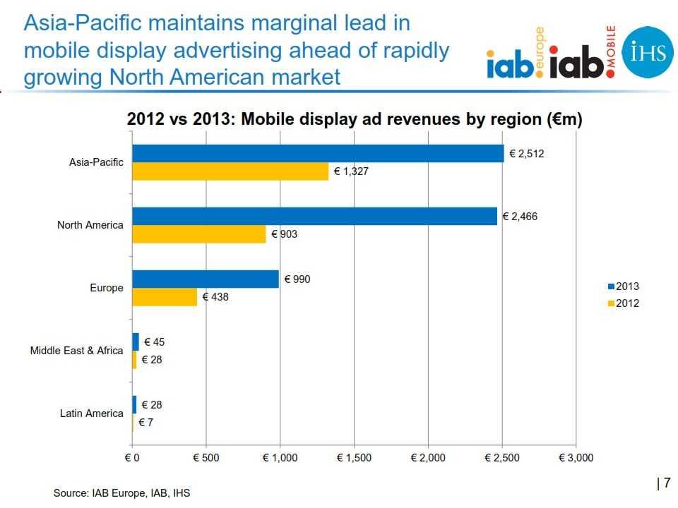 IAB_Europe_Global_mobile_advertising_revenue_2013_report_FINAL_007
