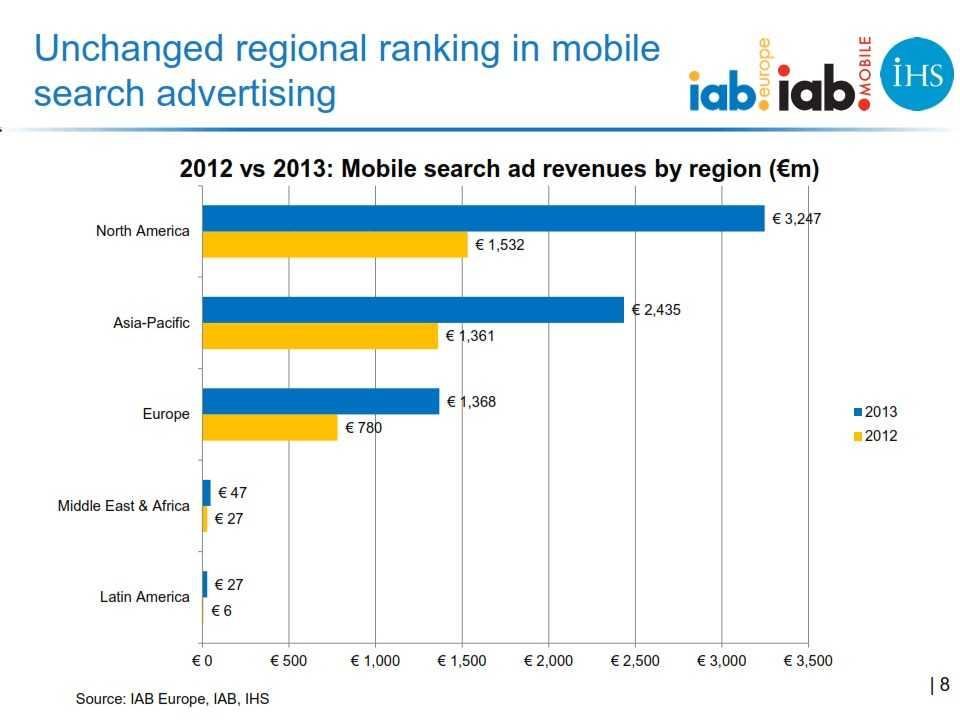 IAB_Europe_Global_mobile_advertising_revenue_2013_report_FINAL_008