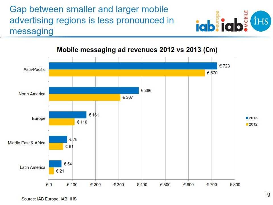 IAB_Europe_Global_mobile_advertising_revenue_2013_report_FINAL_009