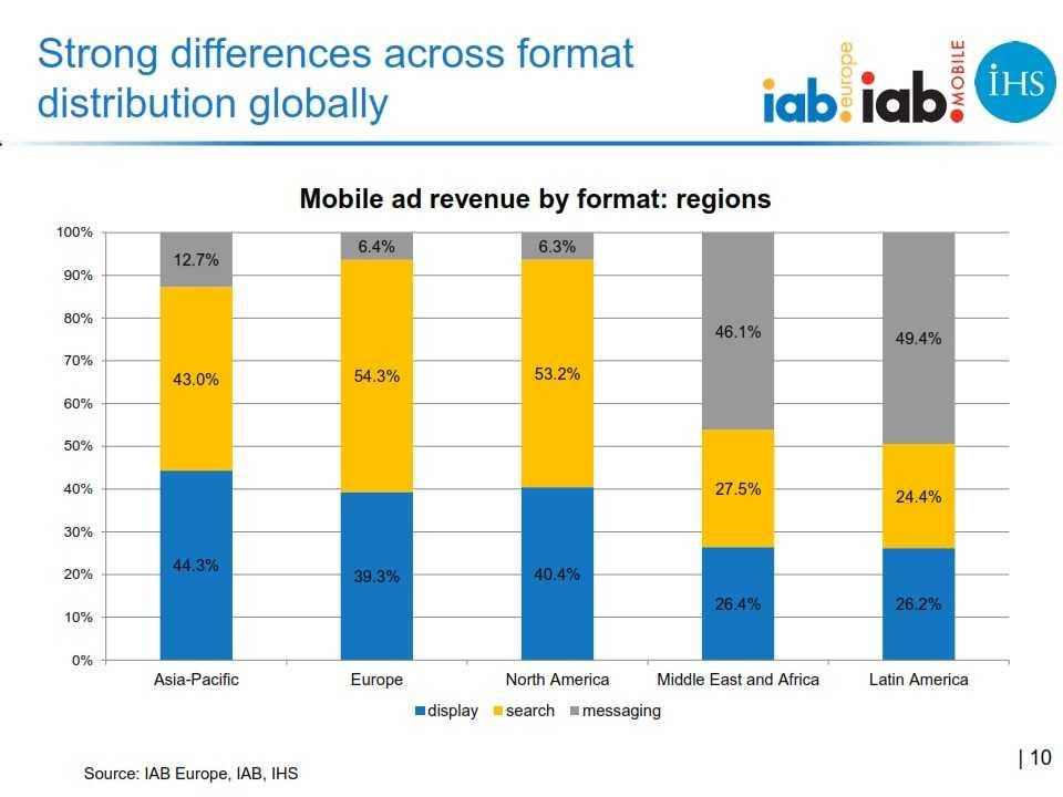 IAB_Europe_Global_mobile_advertising_revenue_2013_report_FINAL_010