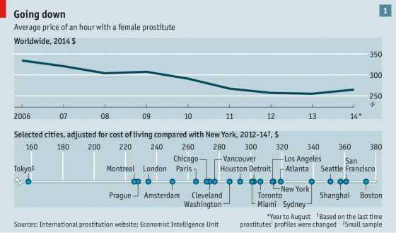 图表一:平均每小时的嫖资呈现下降趋势