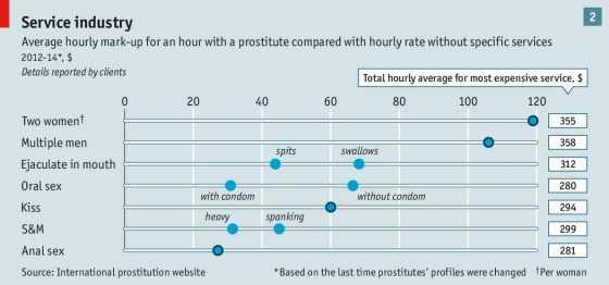 图表二:想要寻求小众服务就必须支付更高的价格