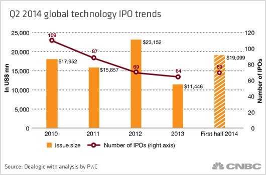 2014年第二季度全球科技公司IPO趋势