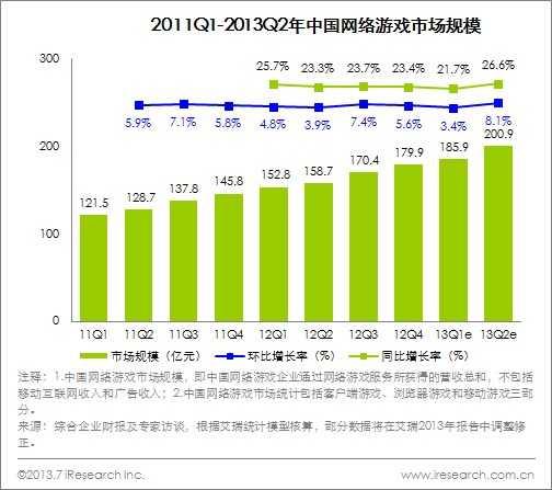 艾瑞咨询:2013年Q2中国网络游戏市场超过200亿元 环比增长8.1%